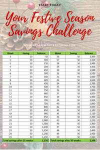 Festive Season Savings Challenge Budgeting